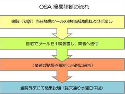 OSA簡易診断の流れ